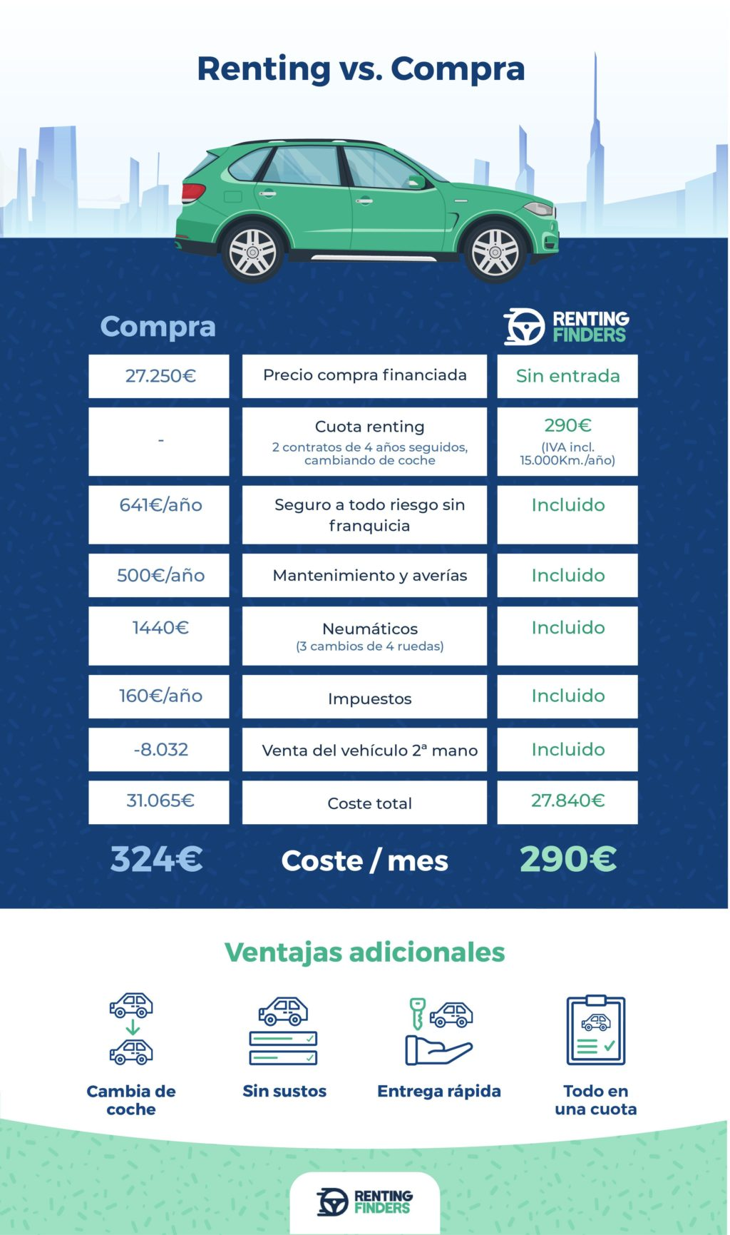 Foto de Renting vs. Compra